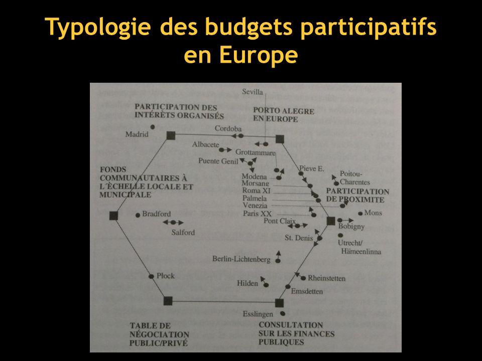 Typologie des budgets participatifs en Europe © Les budgets participatifs en Europe (Y.