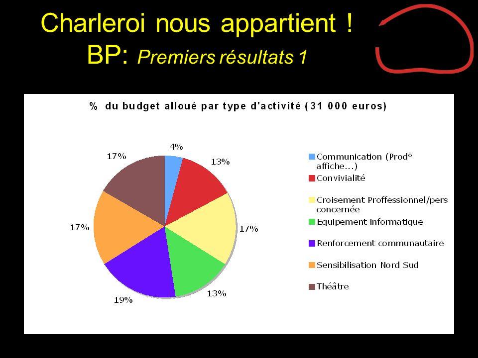 Charleroi nous appartient ! BP: Premiers résultats 1