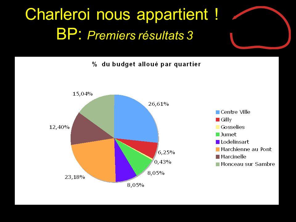 Charleroi nous appartient ! BP: Premiers résultats 3