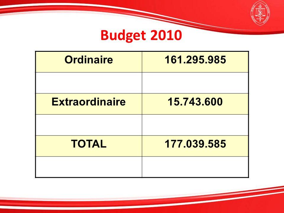 Budget 2010 Ordinaire161.295.985 Extraordinaire15.743.600 TOTAL177.039.585