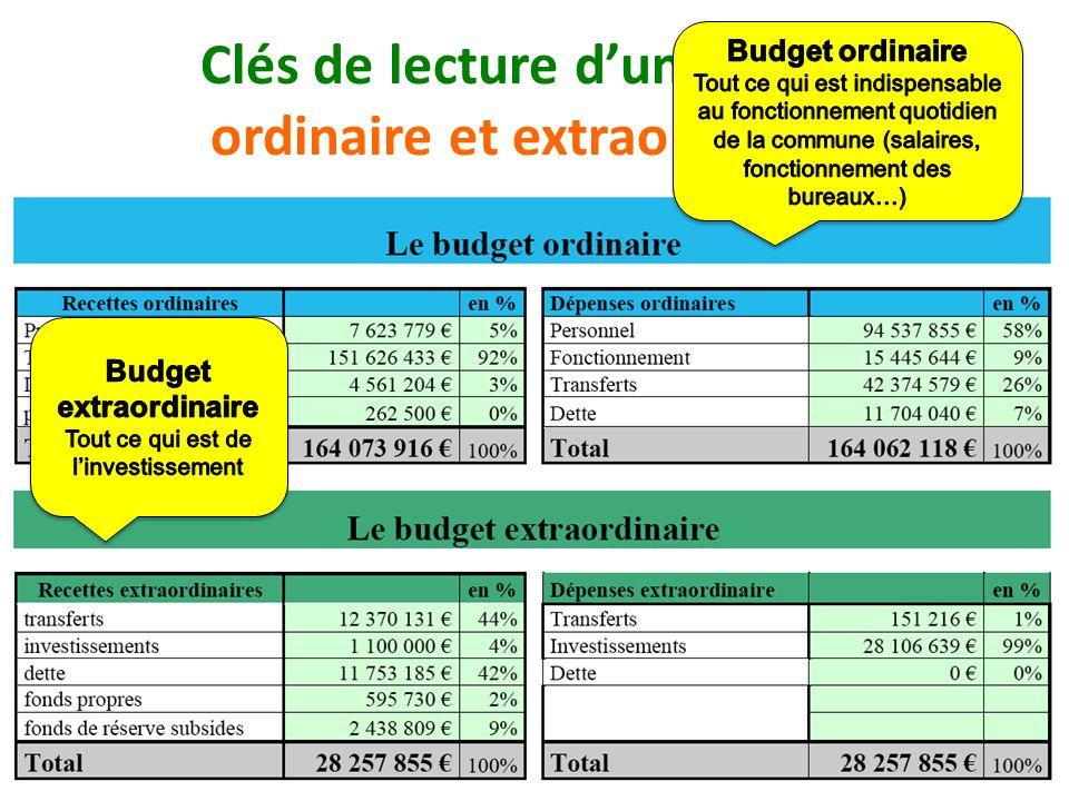 Clés de lecture dun budget ordinaire et extraordinaire