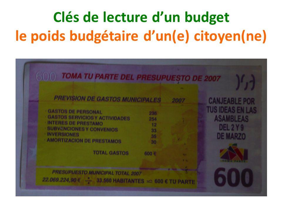 Clés de lecture dun budget le poids budgétaire dun(e) citoyen(ne)