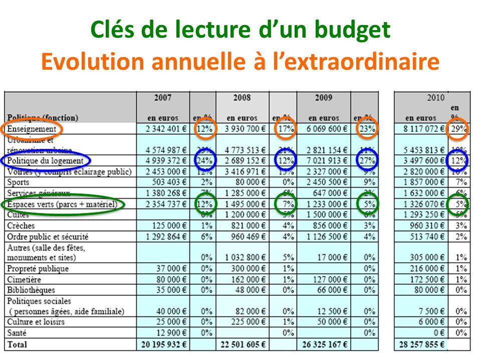 Clés de lecture dun budget Evolution annuelle à lextraordinaire