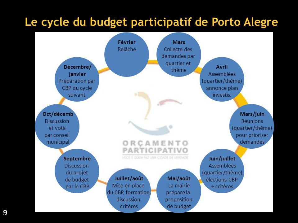 Le cycle du budget participatif de Porto Alegre 9 Mars Collecte des demandes par quartier et thème Avril Assemblées (quartier/thème) annonce plan investis.