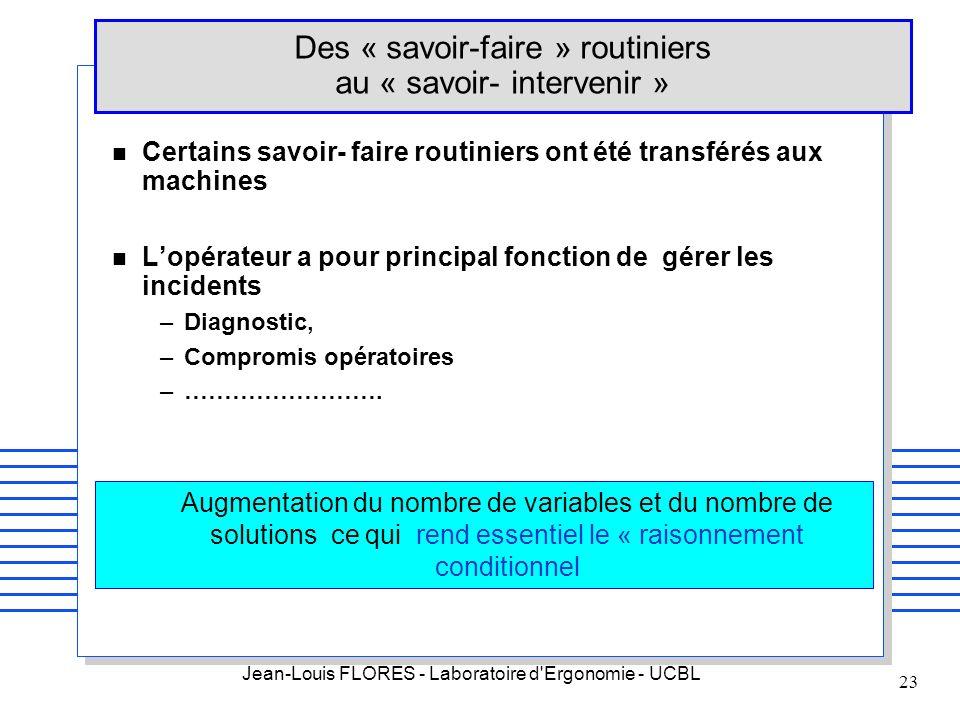 Jean-Louis FLORES - Laboratoire d'Ergonomie - UCBL 23 n Certains savoir- faire routiniers ont été transférés aux machines n Lopérateur a pour principa