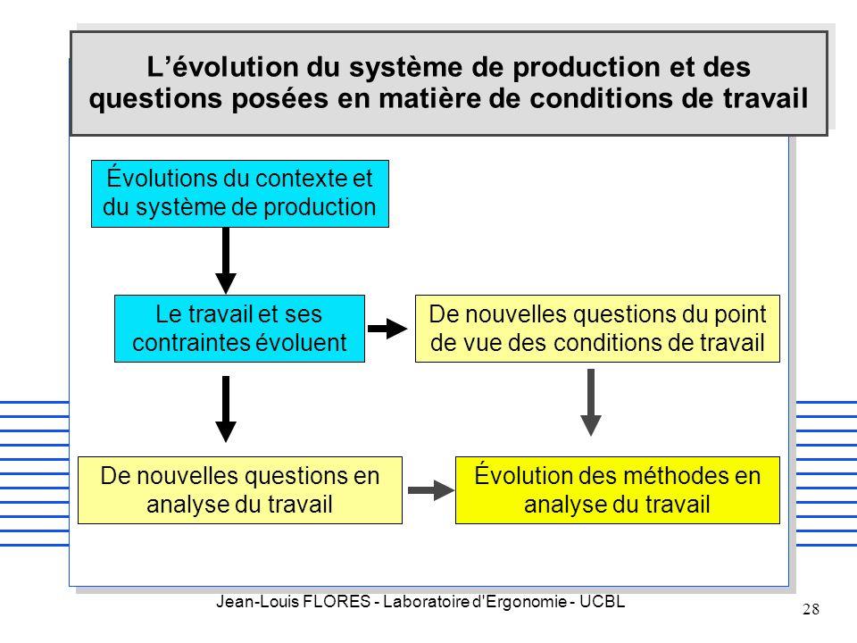 Jean-Louis FLORES - Laboratoire d'Ergonomie - UCBL 28 Le travail et ses contraintes évoluent Évolutions du contexte et du système de production De nou