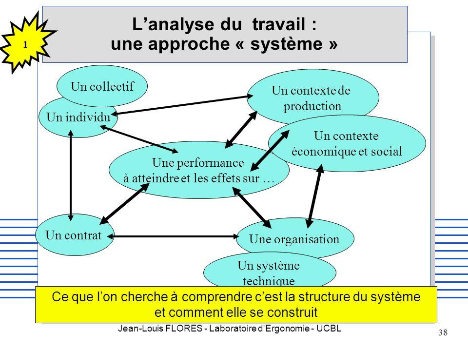 Jean-Louis FLORES - Laboratoire d'Ergonomie - UCBL 38 Un individu Un collectif Un contrat Une organisation Un système technique Une performance à atte
