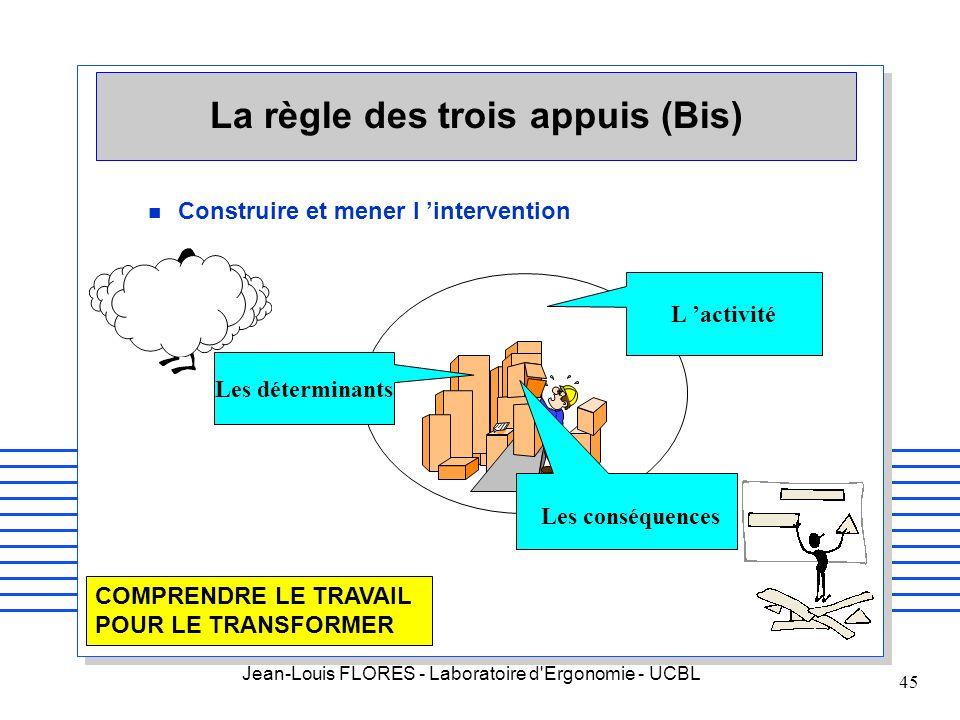 Jean-Louis FLORES - Laboratoire d'Ergonomie - UCBL 45 La règle des trois appuis (Bis) n Construire et mener l intervention COMPRENDRE LE TRAVAIL POUR