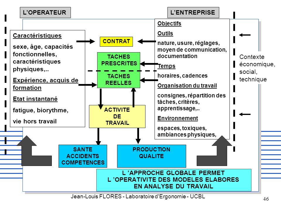 Jean-Louis FLORES - Laboratoire d'Ergonomie - UCBL 46 Caractéristiques sexe, âge, capacités fonctionnelles, caractéristiques physiques,.. Expérience,