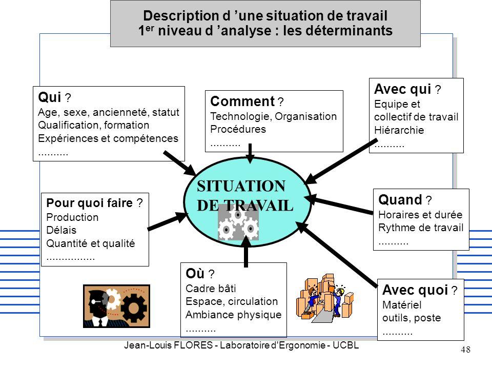 Jean-Louis FLORES - Laboratoire d'Ergonomie - UCBL 48 Description d une situation de travail 1 er niveau d analyse : les déterminants Qui ? Age, sexe,