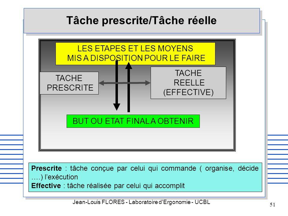 Jean-Louis FLORES - Laboratoire d'Ergonomie - UCBL 51 Tâche prescrite/Tâche réelle BUT OU ETAT FINAL A OBTENIR LES ETAPES ET LES MOYENS MIS A DISPOSIT