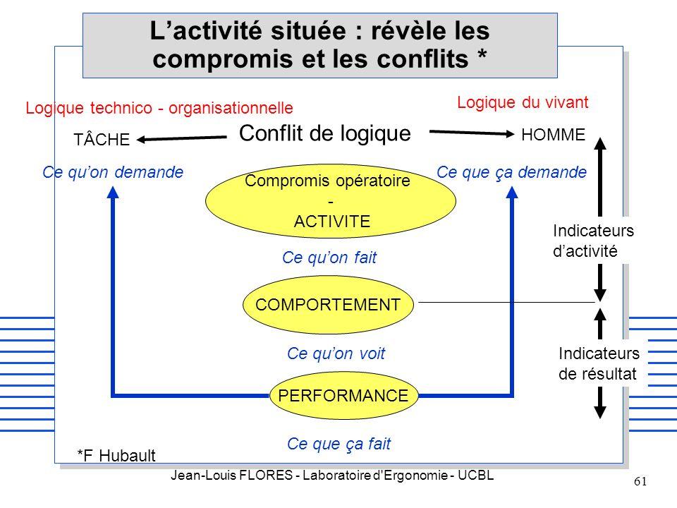 Jean-Louis FLORES - Laboratoire d'Ergonomie - UCBL 61 Lactivité située : révèle les compromis et les conflits * Compromis opératoire - ACTIVITE COMPOR