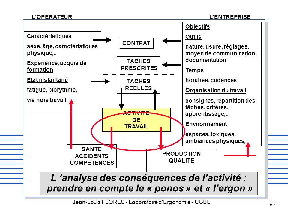 Jean-Louis FLORES - Laboratoire d'Ergonomie - UCBL 67 Caractéristiques sexe, âge, caractéristiques physique,.. Expérience, acquis de formation Etat in