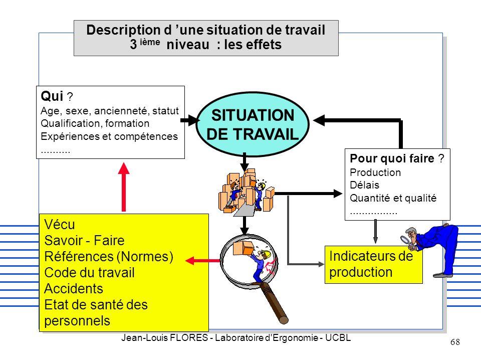 Jean-Louis FLORES - Laboratoire d'Ergonomie - UCBL 68 Description d une situation de travail 3 ième niveau : les effets Qui ? Age, sexe, ancienneté, s