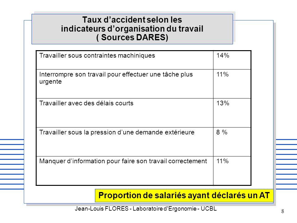 Jean-Louis FLORES - Laboratoire d'Ergonomie - UCBL 8 Taux daccident selon les indicateurs dorganisation du travail ( Sources DARES) Travailler sous co