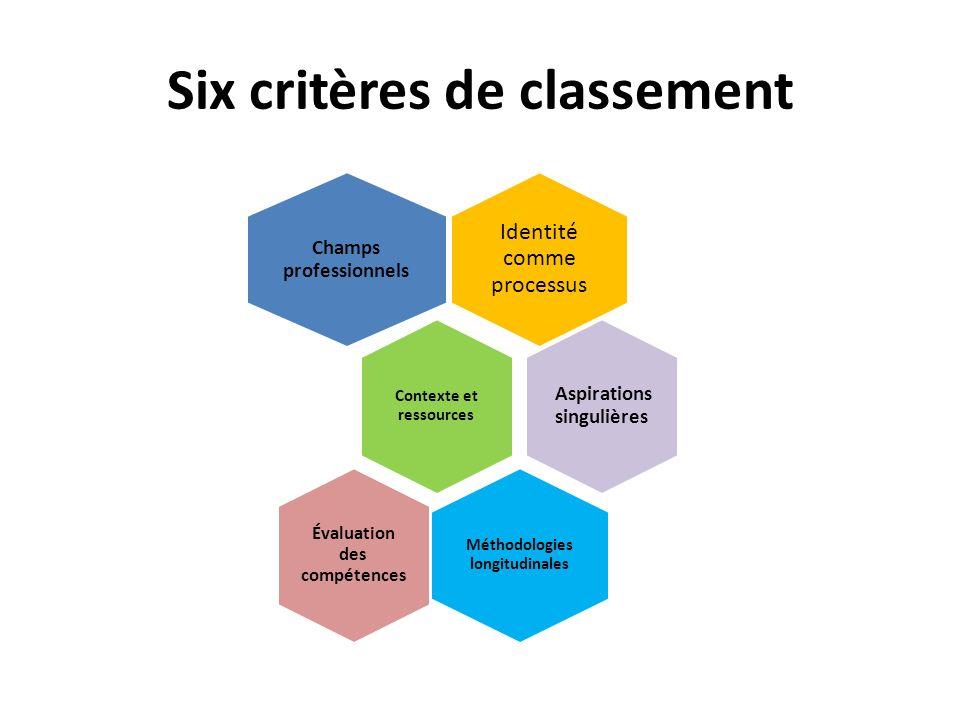 Six critères de classement Identité comme processus Champs professionnels Contexte et ressources Aspirations singulières Méthodologies longitudinales