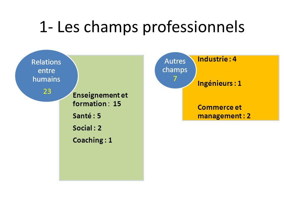 1- Les champs professionnels Enseignement et formation : 15 Santé : 5 Social : 2 Coaching : 1 Relations entre humains 23 Industrie : 4 Ingénieurs : 1