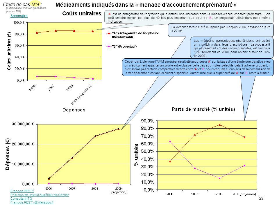 François PESTY Pharmacien, Institut Supérieur de Gestion Consultant ITG Francois.PESTY@Wanadoo.fr 29 Médicaments indiqués dans la « menace daccoucheme
