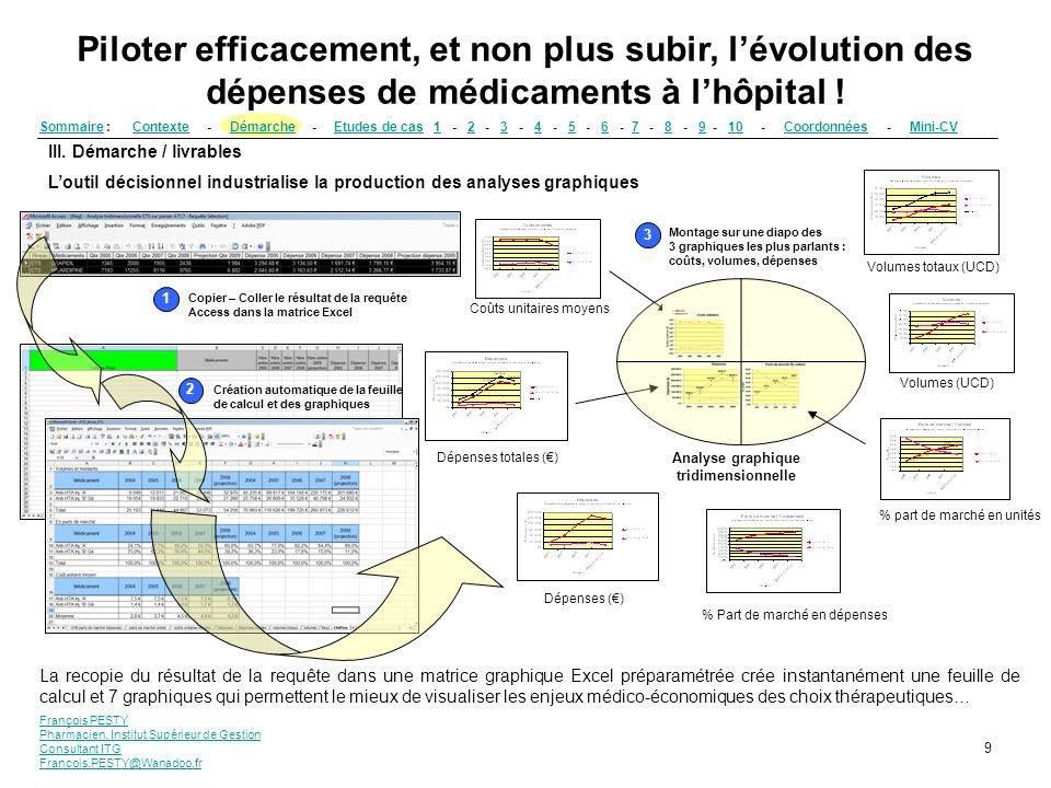 François PESTY Pharmacien, Institut Supérieur de Gestion Consultant ITG Francois.PESTY@Wanadoo.fr 9 III. Démarche / livrables Loutil décisionnel indus