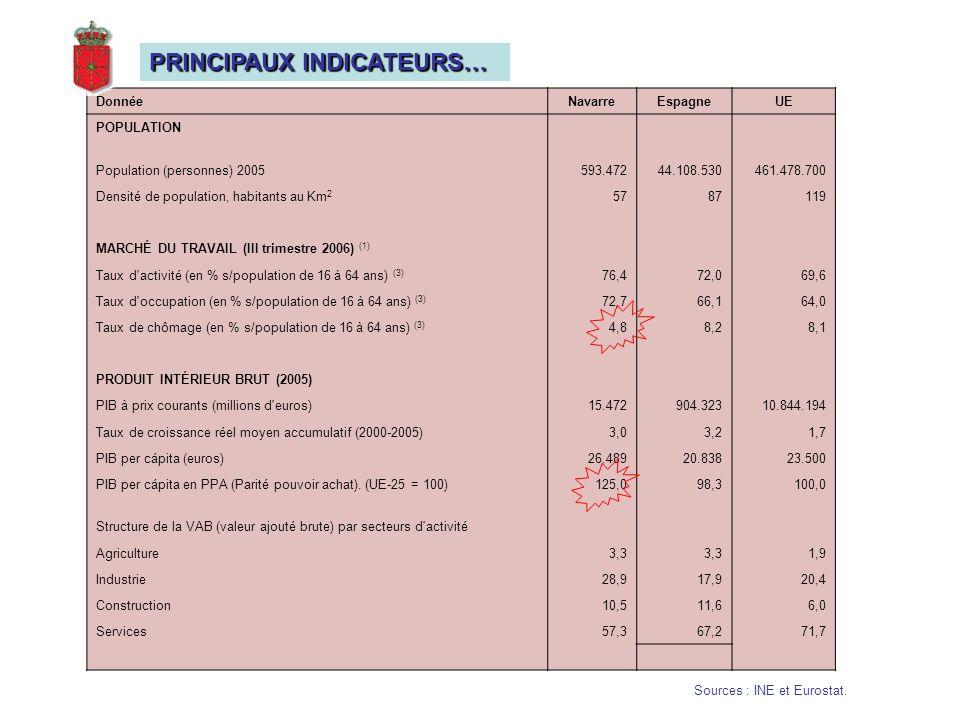 DonnéeNavarreEspagneUE POPULATION Population (personnes) 2005593.47244.108.530461.478.700 Densité de population, habitants au Km 2 5787119 MARCHÉ DU TRAVAIL (III trimestre 2006) (1) Taux d activité (en % s/population de 16 à 64 ans) (3) 76,472,069,6 Taux d occupation (en % s/population de 16 à 64 ans) (3) 72,766,164,0 Taux de chômage (en % s/population de 16 à 64 ans) (3) 4,88,28,1 PRODUIT INTÉRIEUR BRUT (2005) PIB à prix courants (millions d euros)15.472904.32310.844.194 Taux de croissance réel moyen accumulatif (2000-2005)3,03,21,7 PIB per cápita (euros)26.48920.83823.500 PIB per cápita en PPA (Parité pouvoir achat).