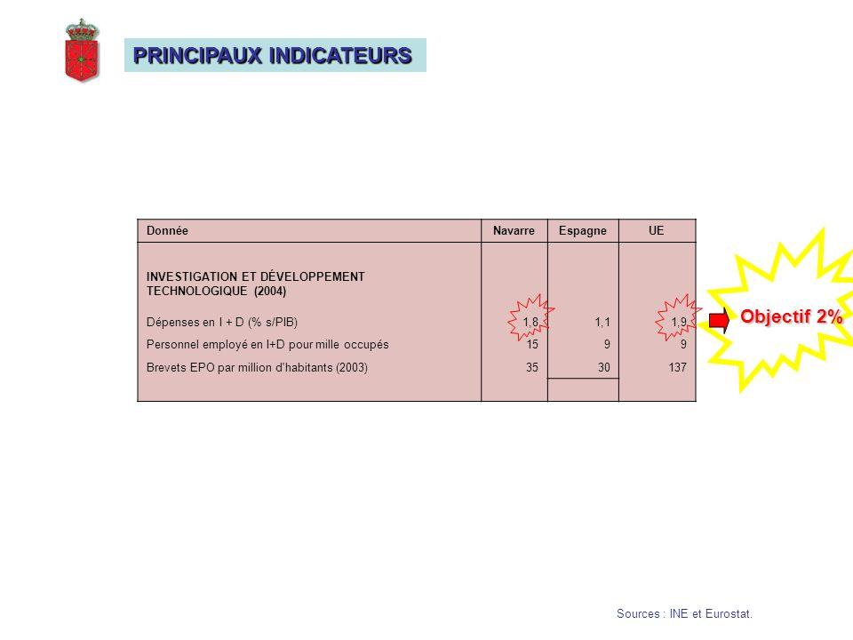 PRINCIPAUX INDICATEURS Sources : INE et Eurostat.