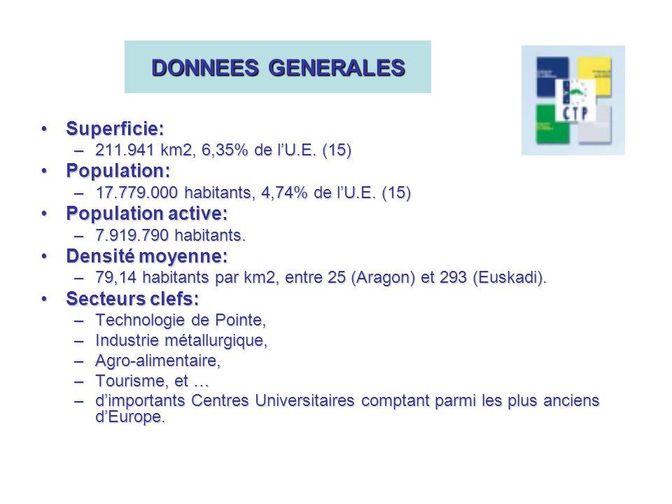 DONNEES GENERALES Superficie:Superficie: –211.941 km2, 6,35% de lU.E.