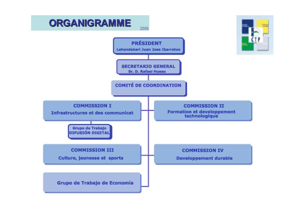 ORGANIGRAMME 2006