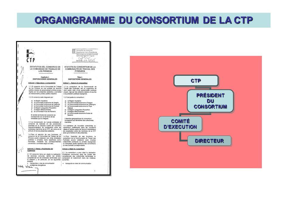 CTP PRÉSIDENTDUCONSORTIUM COMITÉDEXECUTION DIRECTEUR ORGANIGRAMME DU CONSORTIUM DE LA CTP