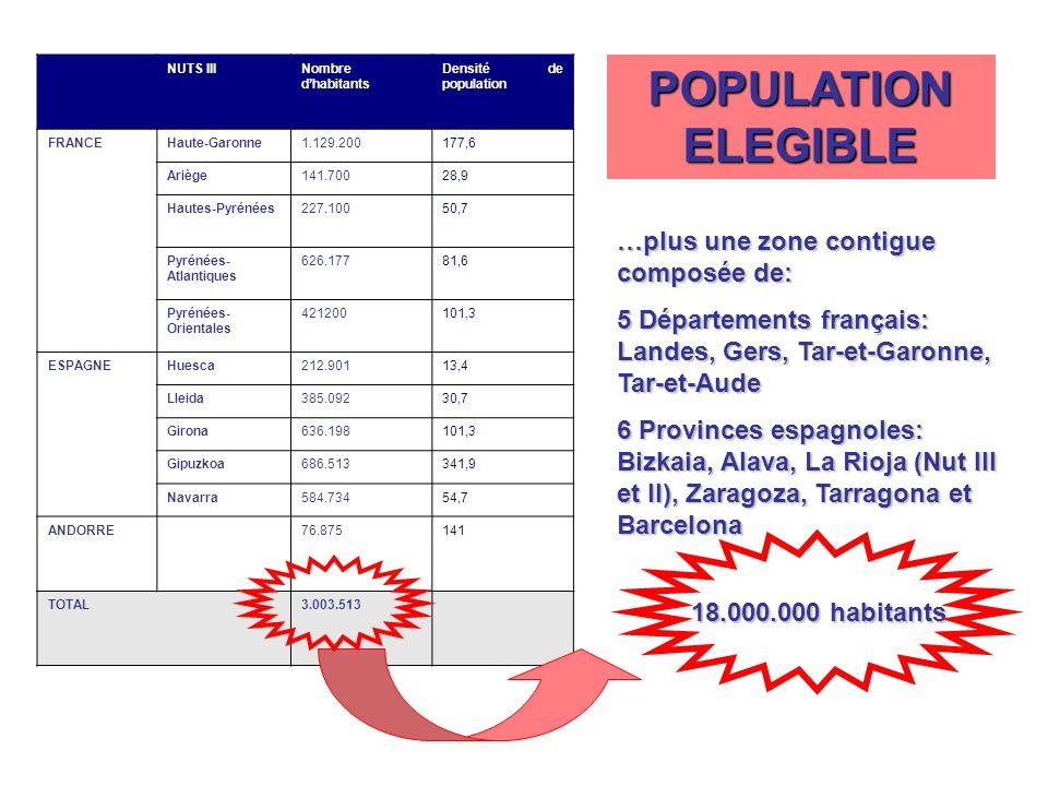 NUTS IIINombre dhabitants Densité de population FRANCEHaute-Garonne1.129.200177,6 Ariège141.70028,9 Hautes-Pyrénées227.10050,7 Pyrénées- Atlantiques 626.17781,6 Pyrénées- Orientales 421200101,3 ESPAGNEHuesca212.90113,4 Lleida385.09230,7 Girona636.198101,3 Gipuzkoa686.513341,9 Navarra584.73454,7 ANDORRE76.875141 TOTAL3.003.513 …plus une zone contigue composée de: 5 Départements français: Landes, Gers, Tar-et-Garonne, Tar-et-Aude 6 Provinces espagnoles: Bizkaia, Alava, La Rioja (Nut III et II), Zaragoza, Tarragona et Barcelona POPULATION ELEGIBLE 18.000.000 habitants
