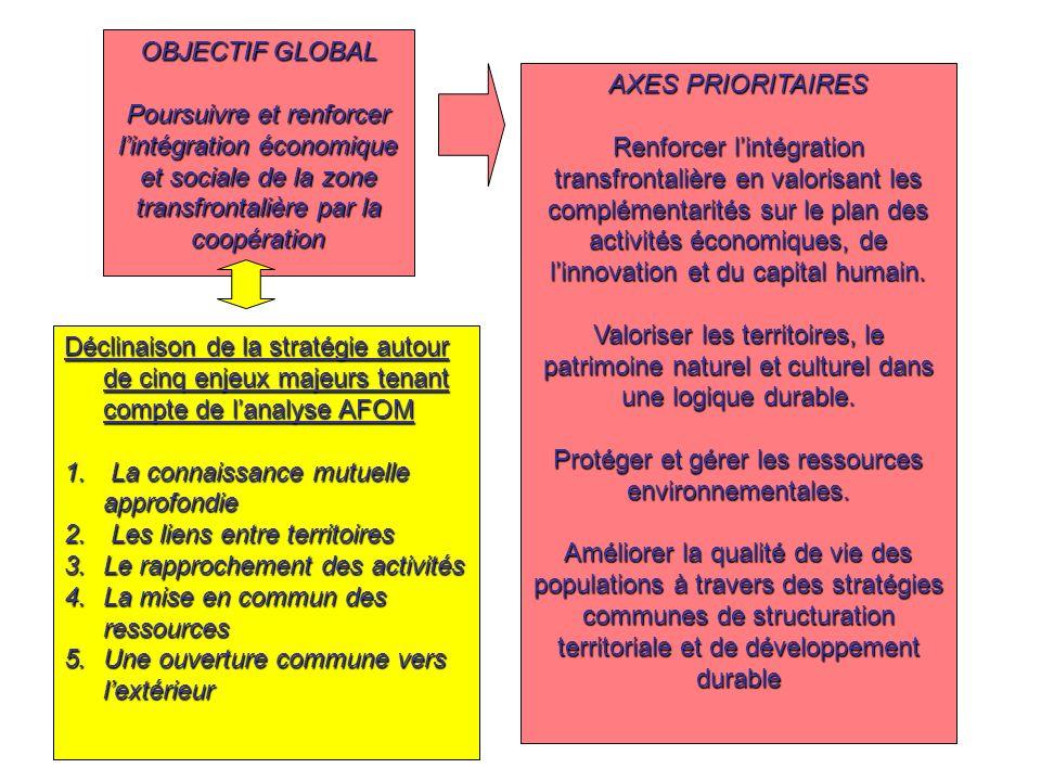 OBJECTIF GLOBAL Poursuivre et renforcer lintégration économique et sociale de la zone transfrontalière par la coopération AXES PRIORITAIRES Renforcer lintégration transfrontalière en valorisant les complémentarités sur le plan des activités économiques, de linnovation et du capital humain.