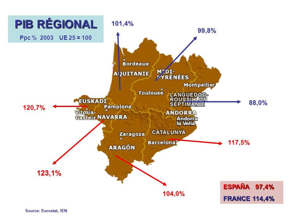 101,4% 99,8% 88,0% 120,7% 123,1% 104,0% 117,5% PIB RÉGIONAL Ppc % 2003 UE 25 = 100 ESPAÑA 97,4% FRANCE 114,4% Source: Eurostat, IEN