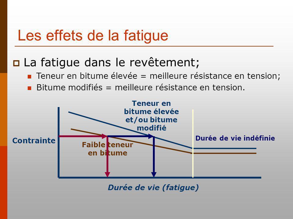 Les effets de la fatigue Durée de vie (fatigue) Contrainte Teneur en bitume élevée et/ou bitume modifié Faible teneur en bitume Durée de vie indéfinie