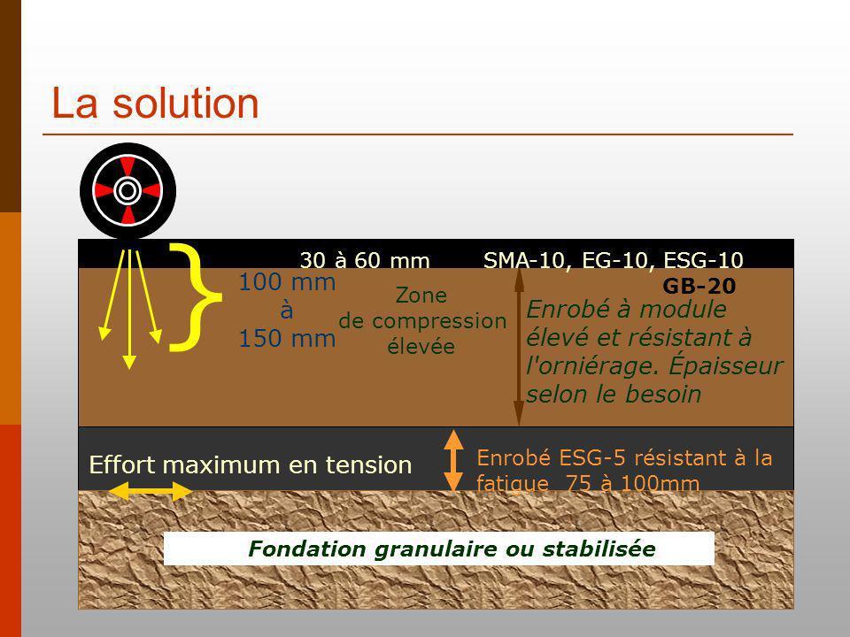La solution Effort maximum en tension Fondation granulaire ou stabilisée Enrobé ESG-5 résistant à la fatigue 75 à 100mm Enrobé à module élevé et résistant à l orniérage.