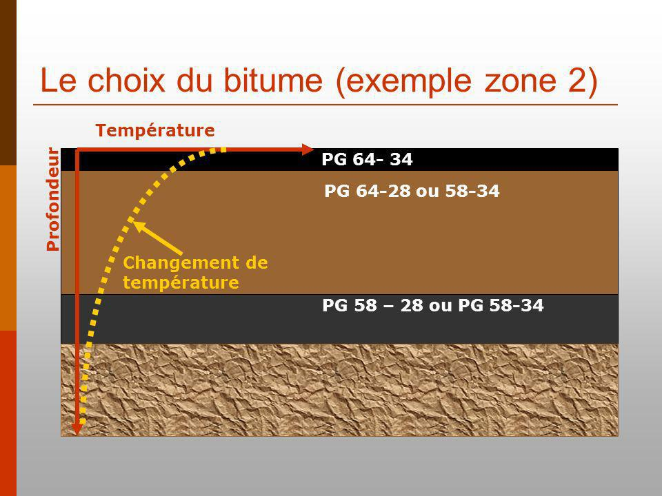 Le choix du bitume (exemple zone 2) Fondation granulaire ou stabilisée Température Profondeur Changement de température PG 64- 34 PG 64-28 ou 58-34 PG 58 – 28 ou PG 58-34
