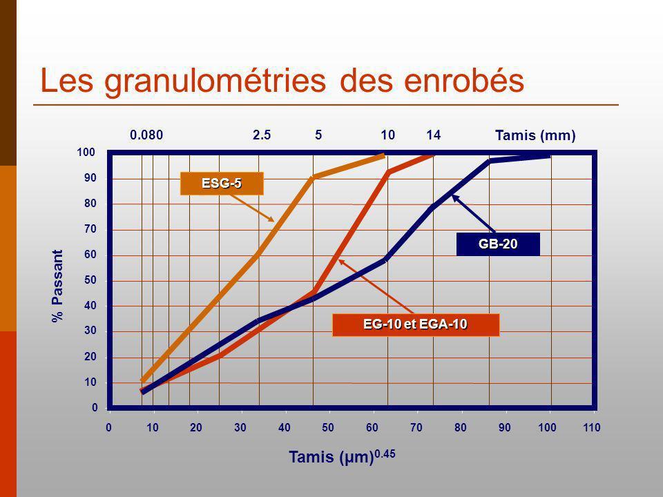 Tamis (mm) 510140.0802.5 0 10 20 30 40 50 60 70 80 90 100 0102030405060708090100110 % Passant Tamis (µm) 0.45 EG-10 et EGA-10 ESG-5 GB-20 Les granulométries des enrobés