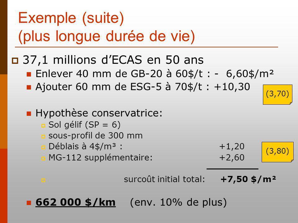 Exemple (suite) (plus longue durée de vie) 37,1 millions dECAS en 50 ans Enlever 40 mm de GB-20 à 60$/t : - 6,60$/m² Ajouter 60 mm de ESG-5 à 70$/t : +10,30 Hypothèse conservatrice: Sol gélif (SP = 6) sous-profil de 300 mm Déblais à 4$/m³ : +1,20 MG-112 supplémentaire: +2,60 surcoût initial total: +7,50 $/m² 662 000 $/km (env.