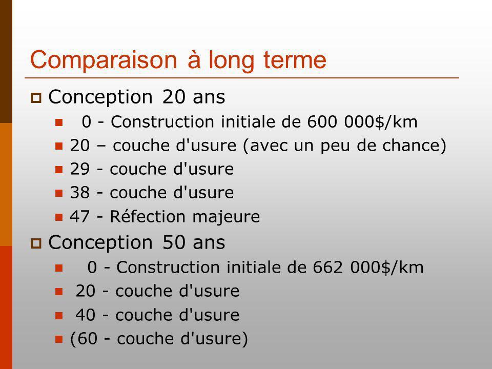 Comparaison à long terme Conception 20 ans 0 - Construction initiale de 600 000$/km 20 – couche d'usure (avec un peu de chance) 29 - couche d'usure 38