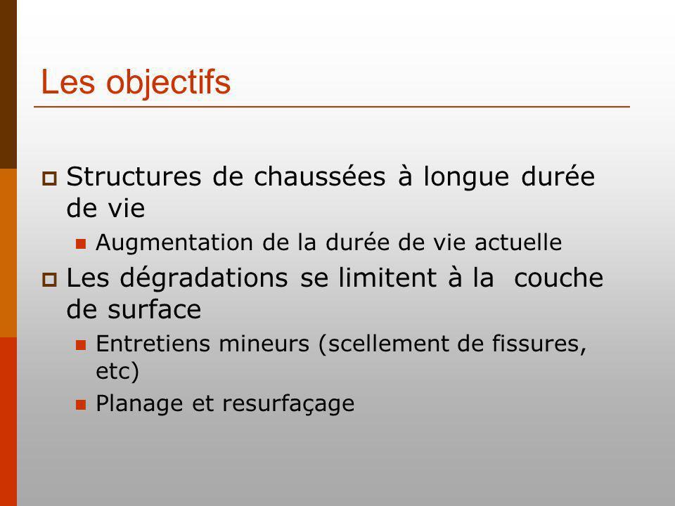 Les objectifs Structures de chaussées à longue durée de vie Augmentation de la durée de vie actuelle Les dégradations se limitent à la couche de surface Entretiens mineurs (scellement de fissures, etc) Planage et resurfaçage