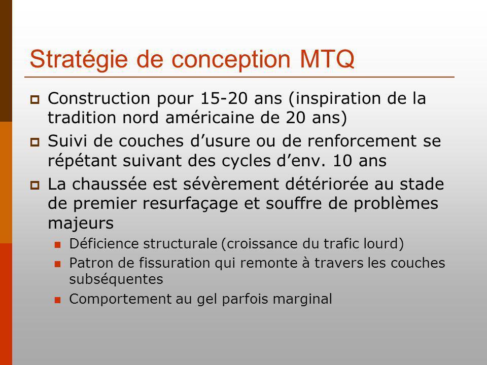 Stratégie de conception MTQ Construction pour 15-20 ans (inspiration de la tradition nord américaine de 20 ans) Suivi de couches dusure ou de renforcement se répétant suivant des cycles denv.