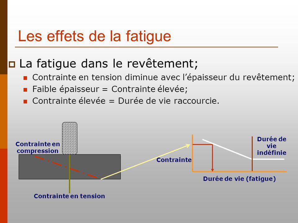 Les effets de la fatigue Contrainte en tension Contrainte Durée de vie (fatigue) Durée de vie indéfinie Contrainte en compression La fatigue dans le revêtement; Contrainte en tension diminue avec lépaisseur du revêtement; Faible épaisseur = Contrainte élevée; Contrainte élevée = Durée de vie raccourcie.