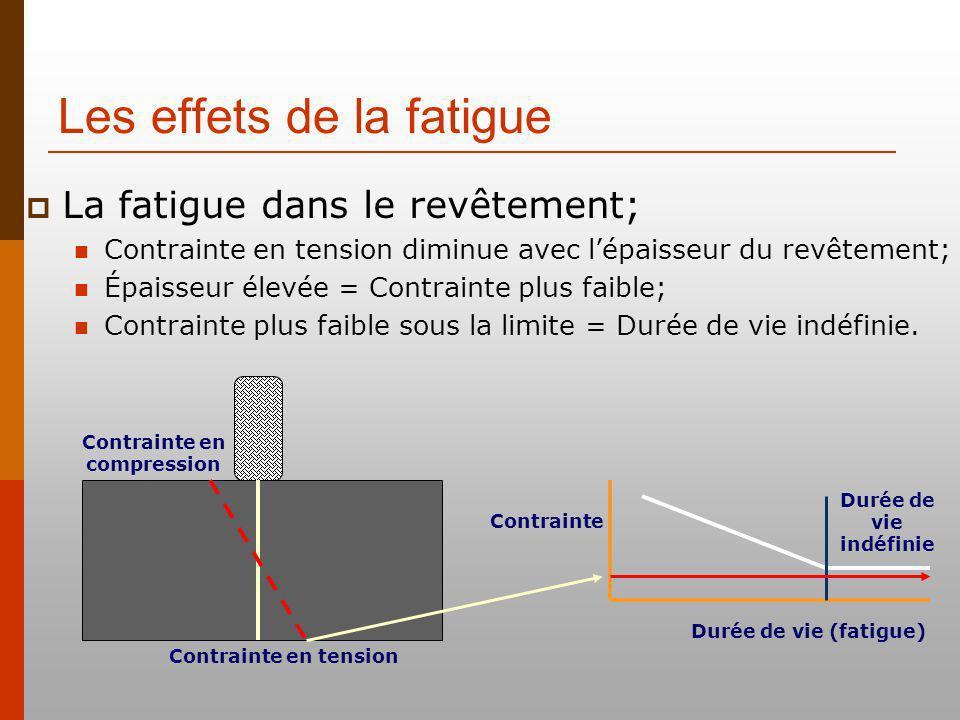 Les effets de la fatigue Contrainte en tension Contrainte Durée de vie (fatigue) Durée de vie indéfinie Contrainte en compression La fatigue dans le revêtement; Contrainte en tension diminue avec lépaisseur du revêtement; Épaisseur élevée = Contrainte plus faible; Contrainte plus faible sous la limite = Durée de vie indéfinie.