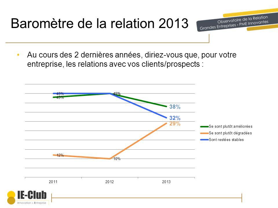 Baromètre de la relation 2013 Au cours des 2 dernières années, diriez-vous que, pour votre entreprise, les relations avec vos clients/prospects :