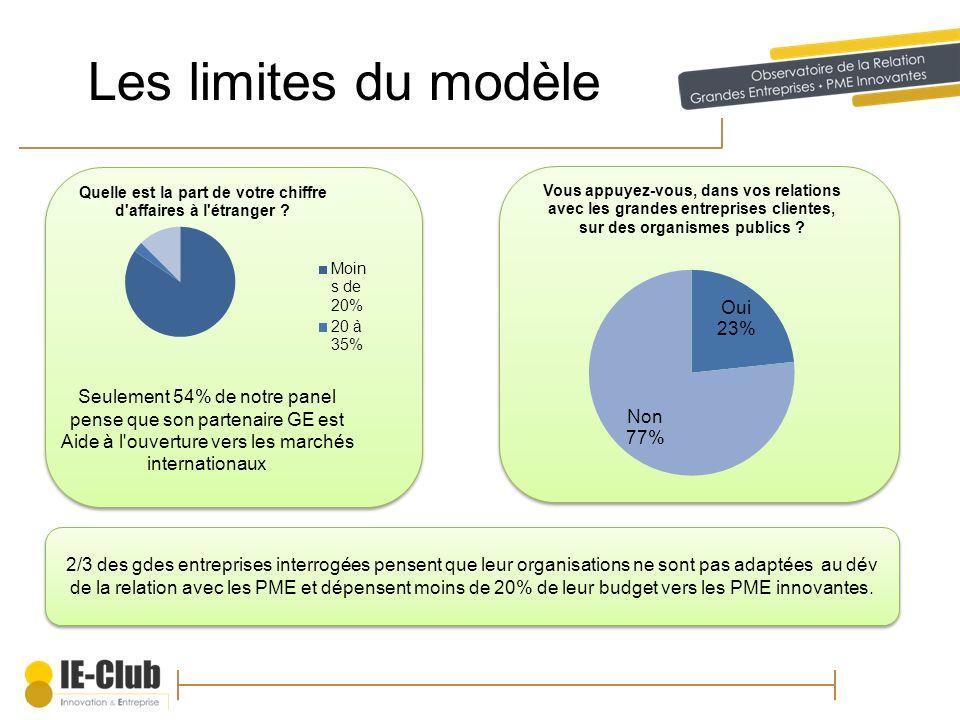 Les limites du modèle 2/3 des gdes entreprises interrogées pensent que leur organisations ne sont pas adaptées au dév de la relation avec les PME et d