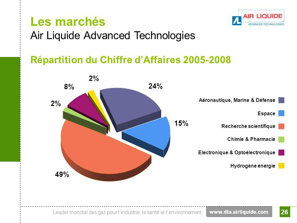Leader mondial des gaz pour lindustrie, la santé et lenvironnement 26 Les marchés Air Liquide Advanced Technologies Répartition du Chiffre dAffaires 2