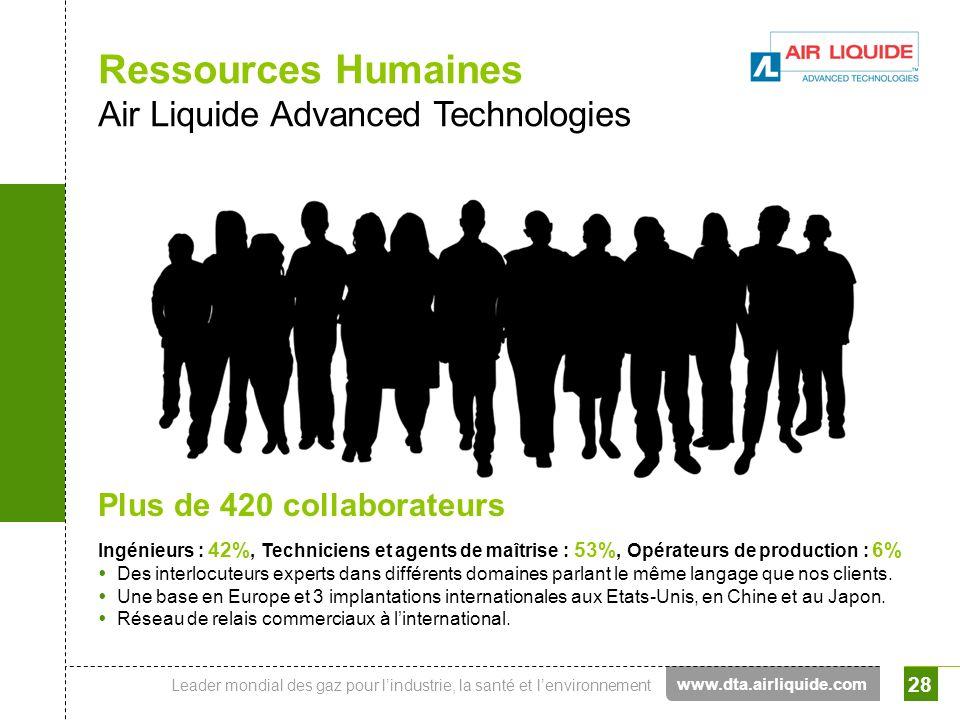 Leader mondial des gaz pour lindustrie, la santé et lenvironnement 28 Ressources Humaines Air Liquide Advanced Technologies Plus de 420 collaborateurs