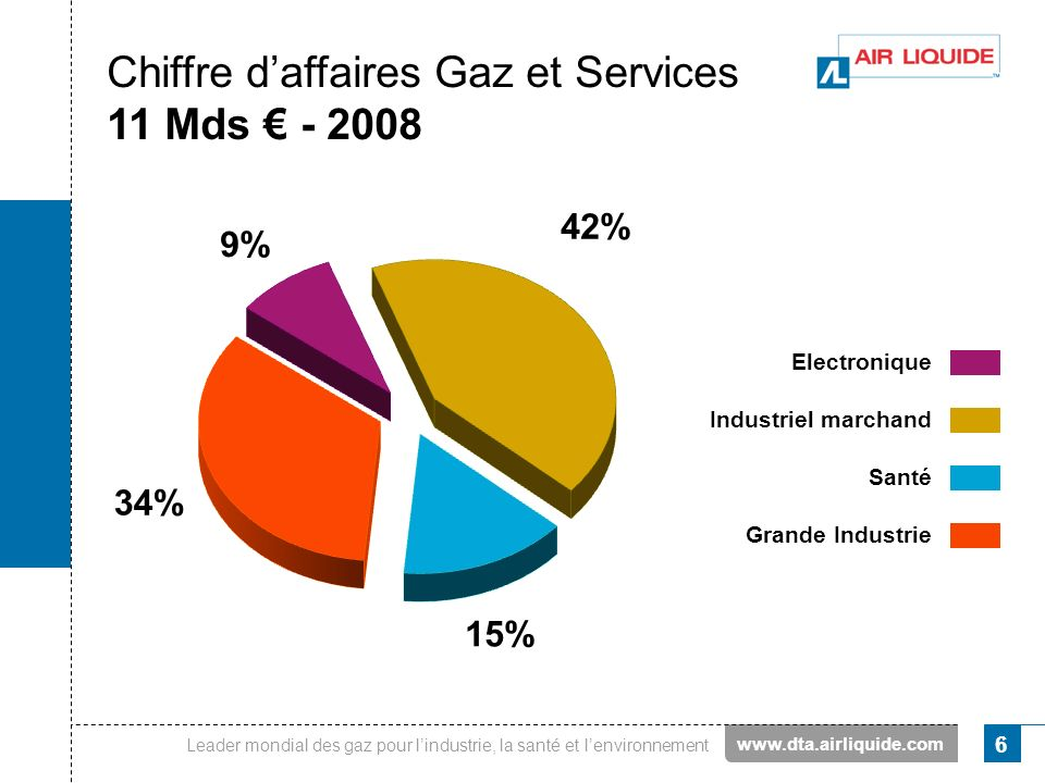 Leader mondial des gaz pour lindustrie, la santé et lenvironnement 6 Chiffre daffaires Gaz et Services 11 Mds - 2008 Electronique Grande Industrie San