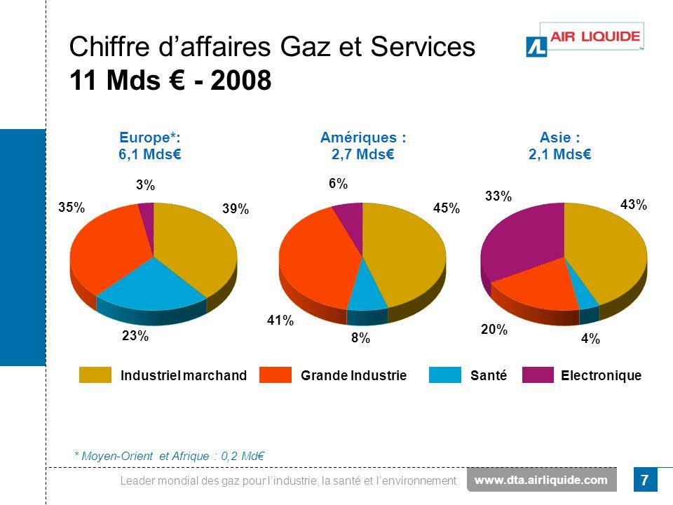 Leader mondial des gaz pour lindustrie, la santé et lenvironnement 7 Chiffre daffaires Gaz et Services 11 Mds - 2008 * Moyen-Orient et Afrique : 0,2 M
