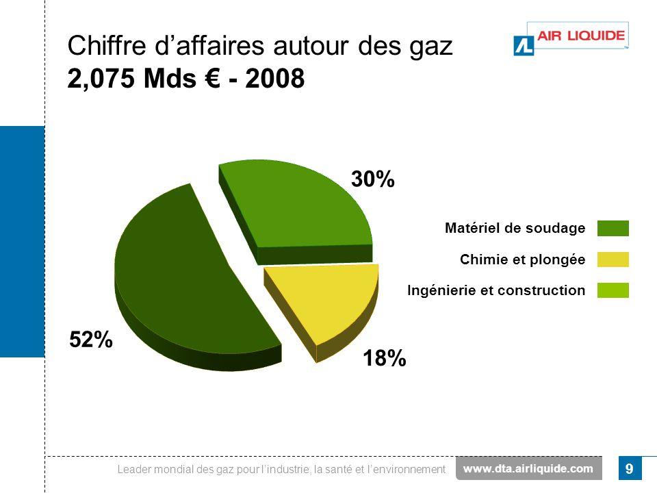 Leader mondial des gaz pour lindustrie, la santé et lenvironnement 9 Chiffre daffaires autour des gaz 2,075 Mds - 2008 Matériel de soudage Chimie et p