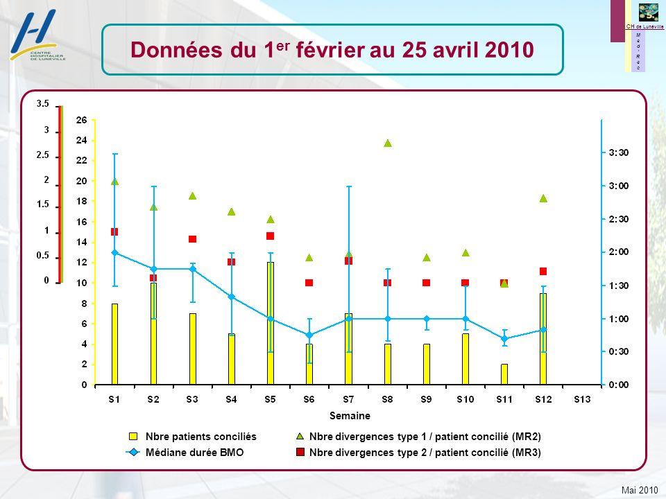 Mai 2010 M e d R e c M e d R e c CH de Lunéville Données du 1 er février au 25 avril 2010 Semaine Nbre patients conciliés Nbre divergences type 1 / pa