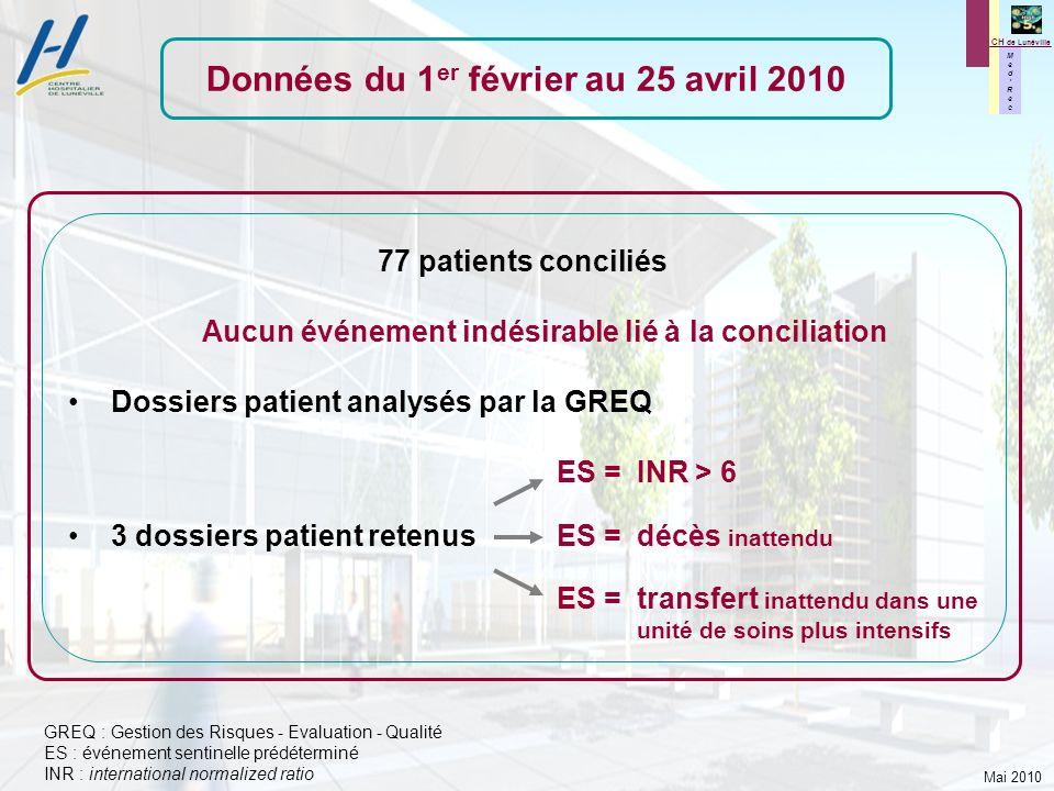 Mai 2010 M e d R e c M e d R e c CH de Lunéville 77 patients conciliés Aucun événement indésirable lié à la conciliation Dossiers patient analysés par